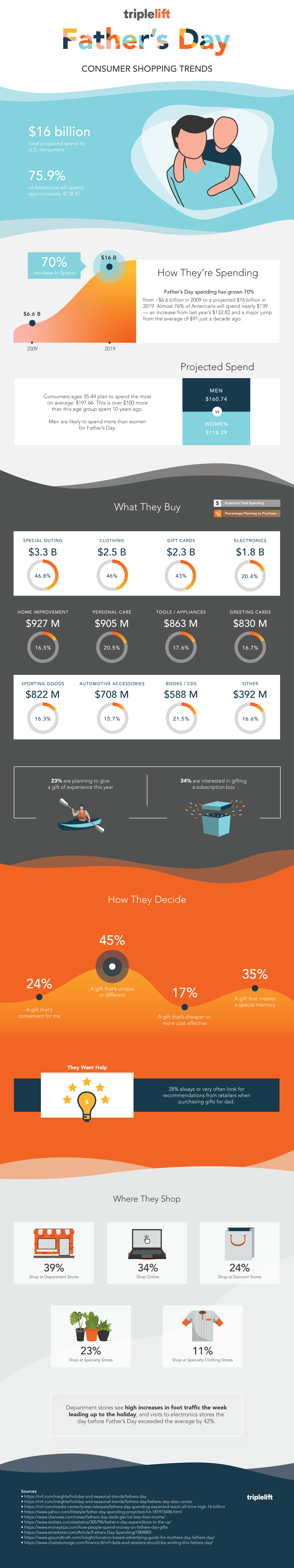 Father's Day Spending Data Infographic